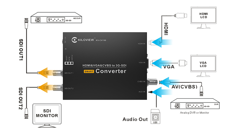 Kiloview KV-CV190 HDMI/VGA/AV to SDI Multifunctional Video Converter